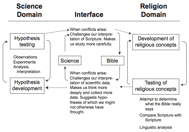 Interface between science and religion