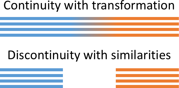 Continuity with transformation, or discontinuity with similarities
